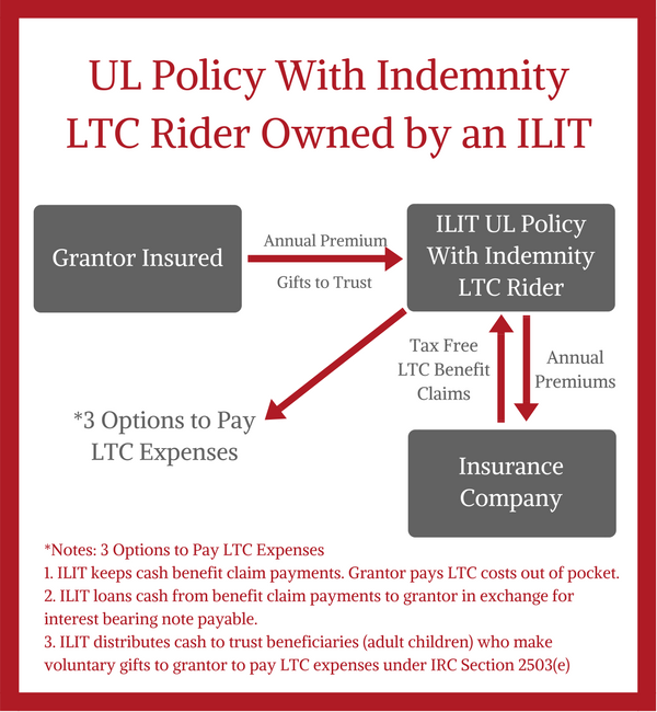 ilit-ul-policy-with-indemnity-ltc-rider-chart